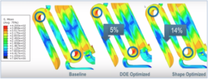 Figure 4 - Simulation and 3D modeling of design parameters